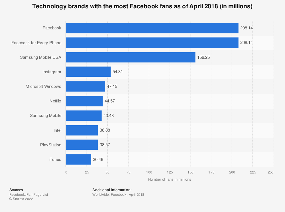 Statistic: Technology brands with the most Facebook fans as of April 2018 (in millions) | Statista