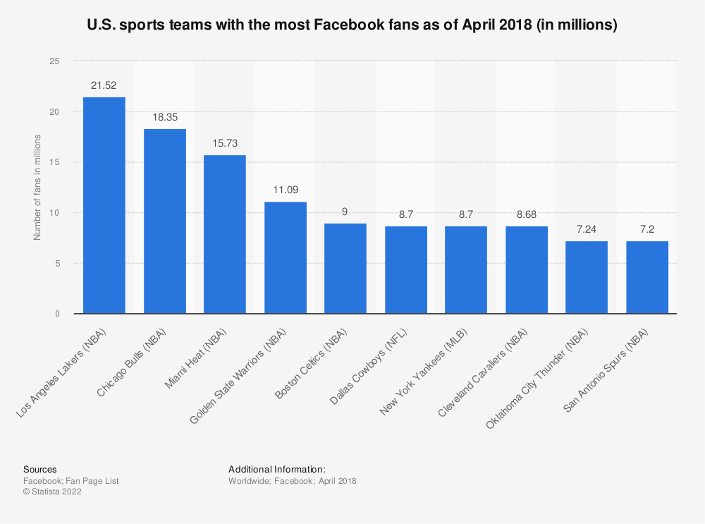 Statistic: U.S. sports teams with the most Facebook fans as of April 2018 (in millions) | Statista