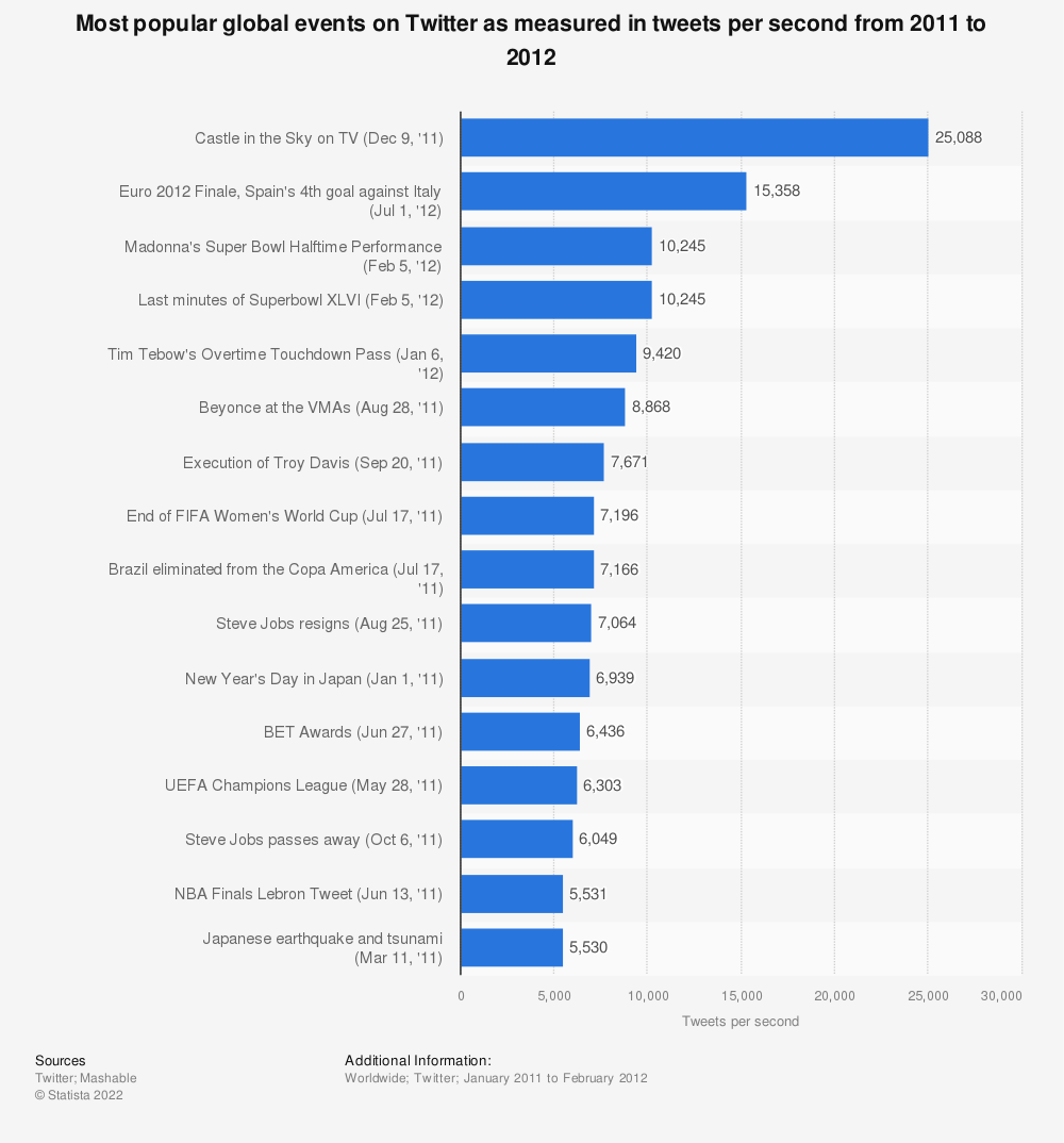 Statistic: Most popular global events on Twitter as measured in tweets per second from 2011 to 2012 | Statista