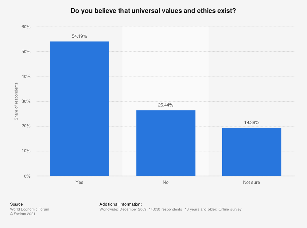 Statistic: Do you believe that universal values and ethics exist? | Statista