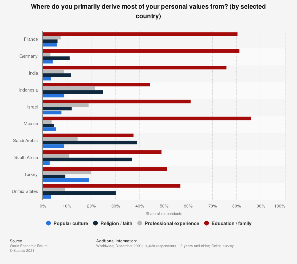 Statistic: Where do you primarily derive most of your personal values from? (by selected country) | Statista