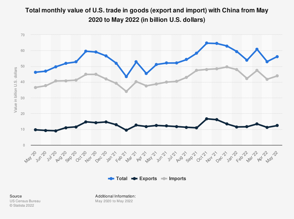 Statistic: Total monthly value of U.S. trade in goods (export and import) with China from March 2019 to March 2020 (in billion U.S. dollars) | Statista