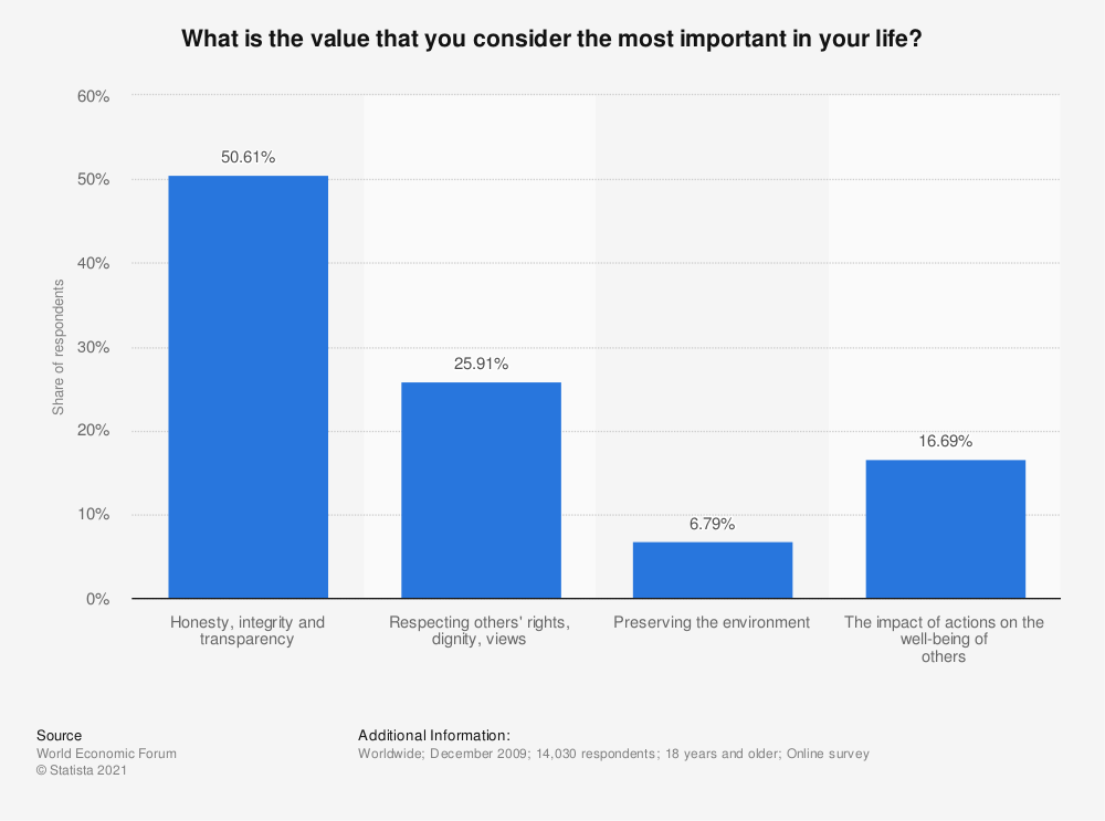 Statistic: What is the value that you consider the most important in your life?   Statista