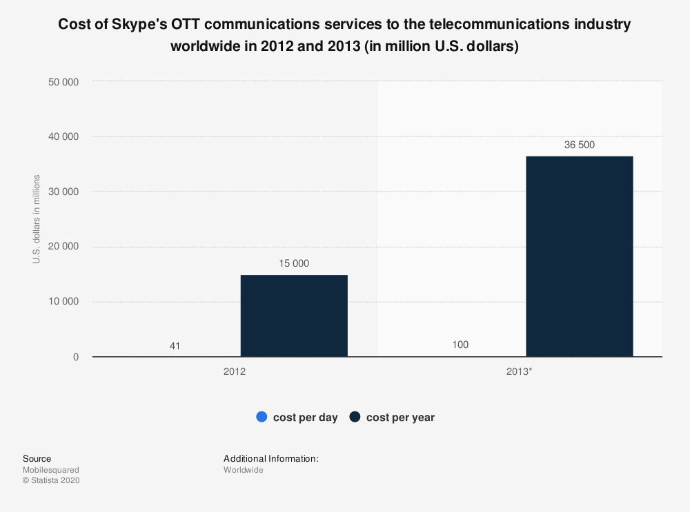 Statistic: Cost of Skype's OTT communications services to the telecommunications industry worldwide in 2012 and 2013 (in million U.S. dollars) | Statista