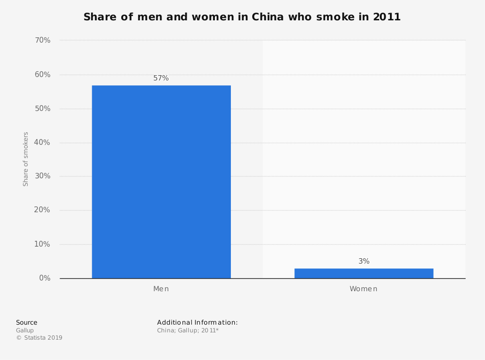 Statistic: Share of men and women in China who smoke in 2011 | Statista