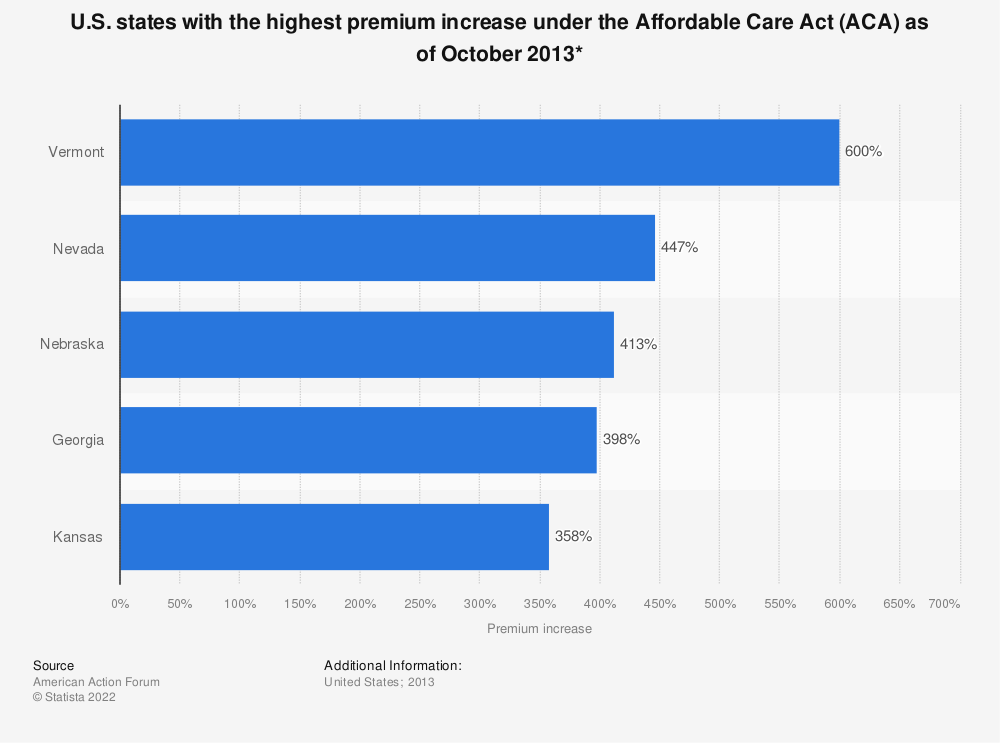 Statistic: U.S. states with the highest premium increase under the Affordable Care Act (ACA) as of October 2013* | Statista