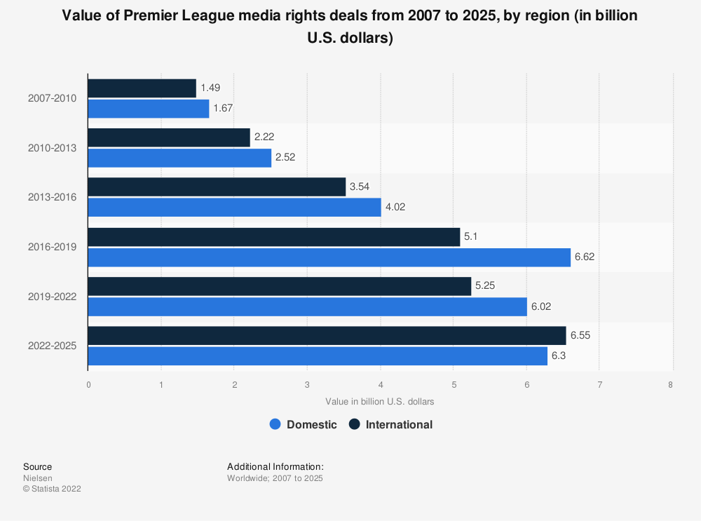 Statistic: Value of Premier League TV broadcasting deals* in the time period from 2013 to 2016 (in million U.S. dollars) | Statista
