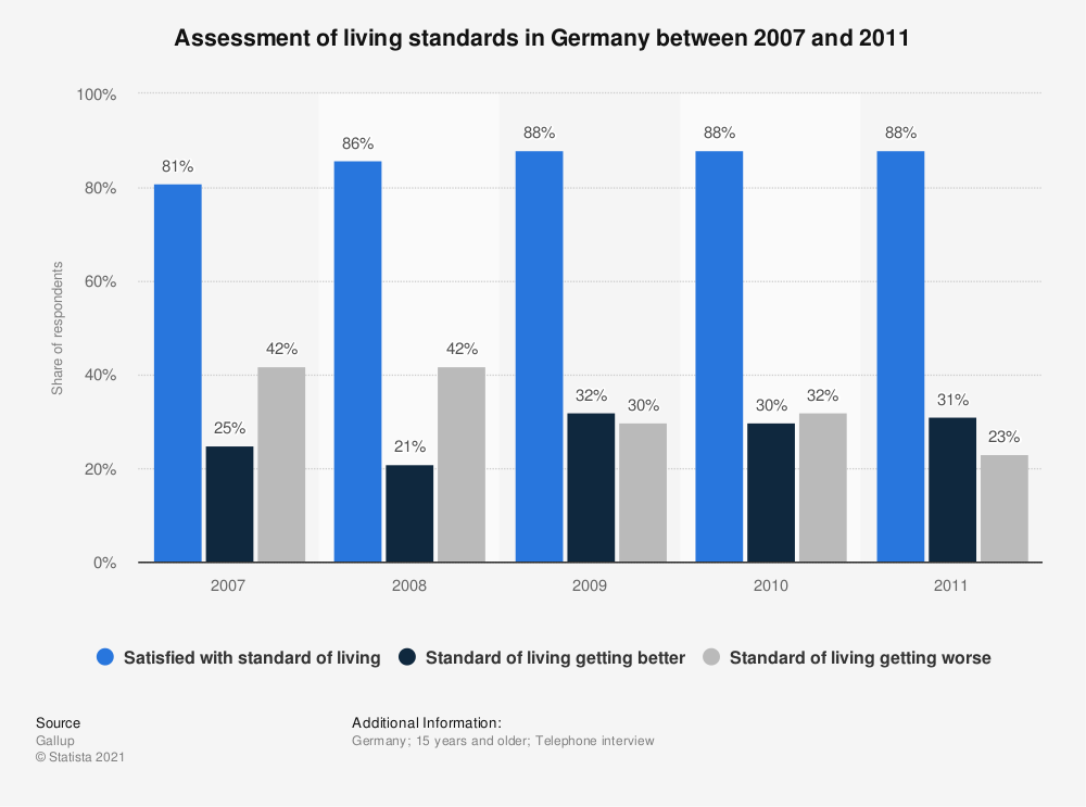 Statistic: Assessment of living standards in Germany between 2007 and 2011 | Statista