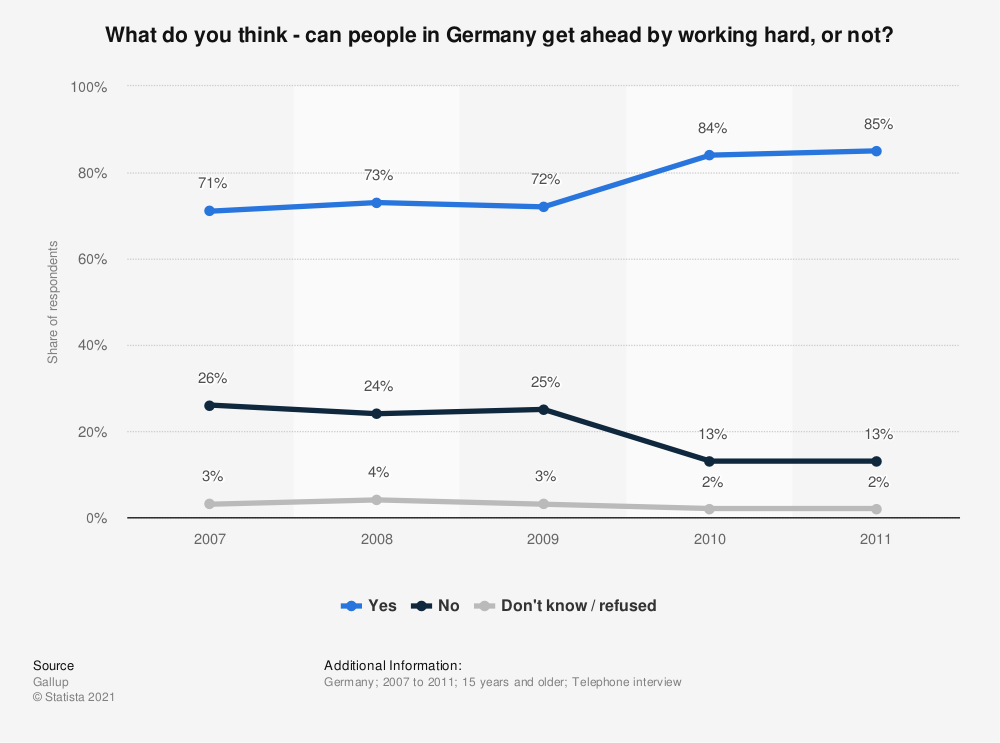 Statistic: What do you think - can people in Germany get ahead by working hard, or not? | Statista