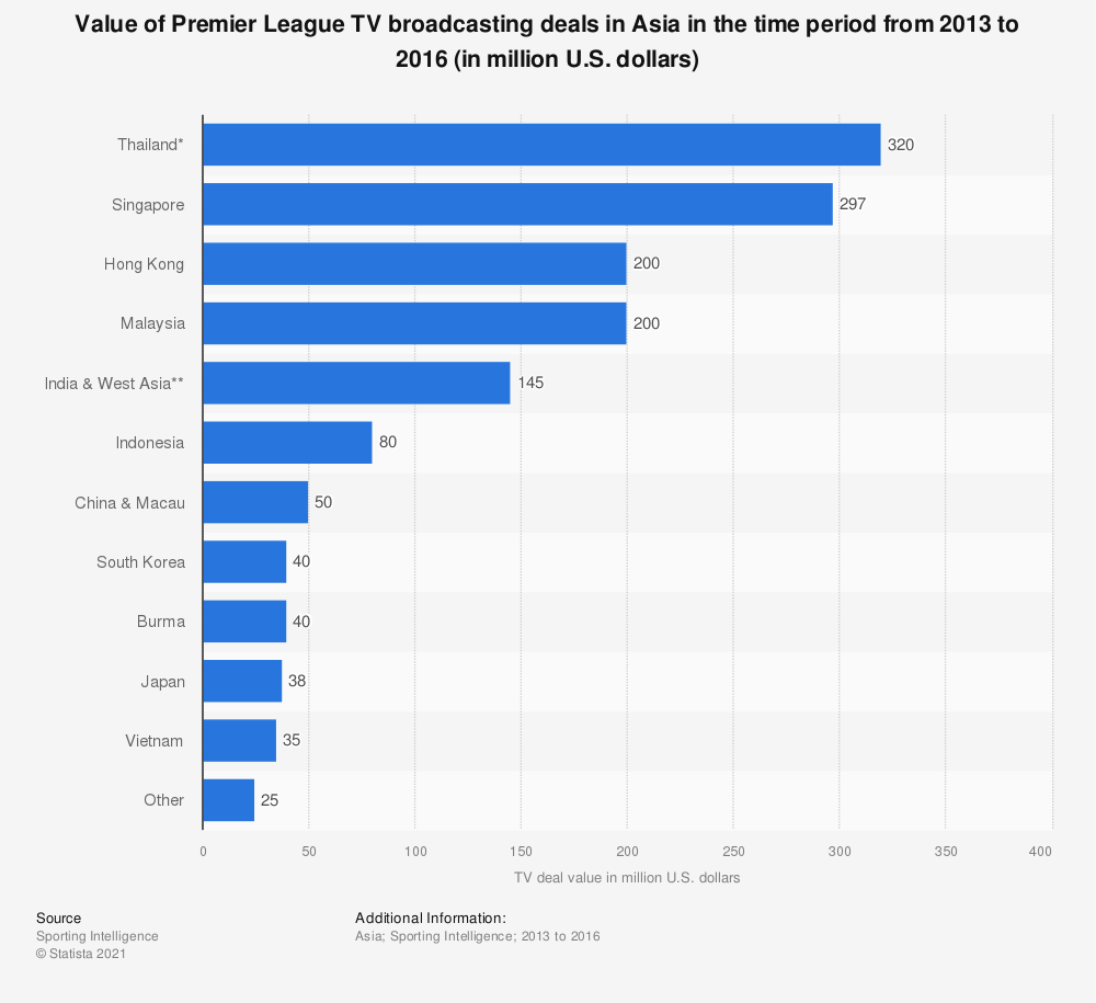 Statistic: Value of Premier League TV broadcasting deals in Asia in the time period from 2013 to 2016 (in million U.S. dollars) | Statista