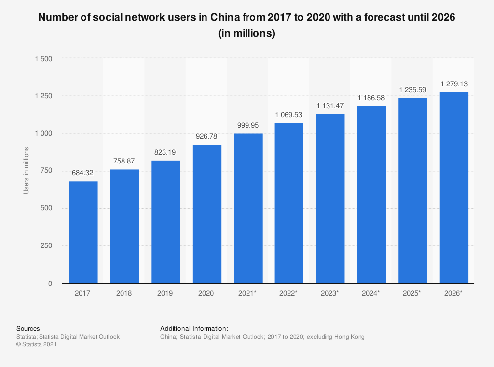Statistic: Number of social network users in China from 2017 to 2023 (in millions) | Statista
