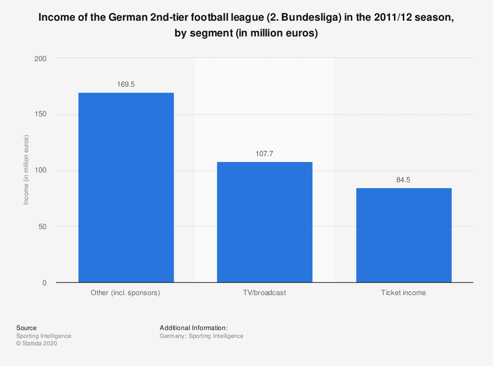 Statistic: Income of the German 2nd-tier football league (2. Bundesliga) in the 2011/12 season, by segment (in million euros) | Statista