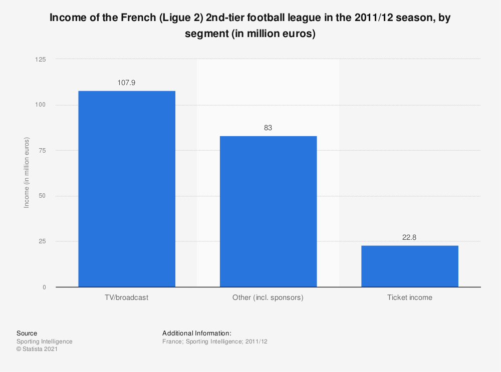 Statistic: Income of the French (Ligue 2) 2nd-tier football league in the 2011/12 season, by segment (in million euros) | Statista