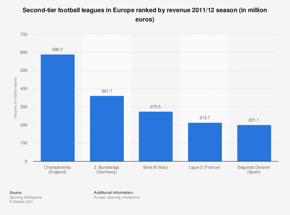 Statistic: Second-tier football leagues in Europe ranked by revenue 2011/12 season (in million euros) | Statista