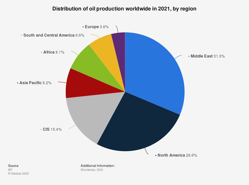 Statistic: Distribution of global oil production 2018, by region (in percent) | Statista