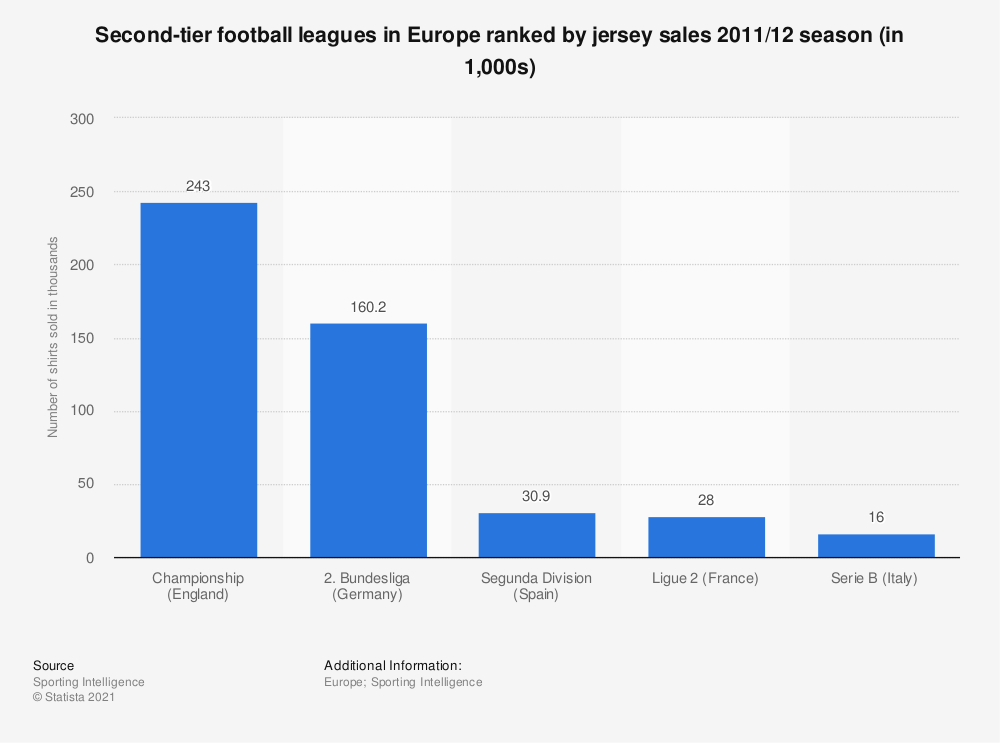 Statistic: Second-tier football leagues in Europe ranked by jersey sales 2011/12 season (in 1,000s) | Statista
