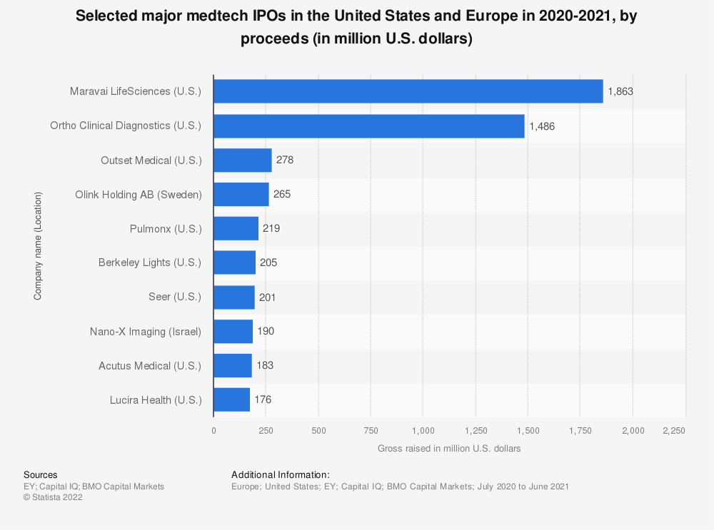 Statistic: Selected major medtech IPOs in the United States and Europe in 2018-2019, by proceeds (in million U.S. dollars) | Statista