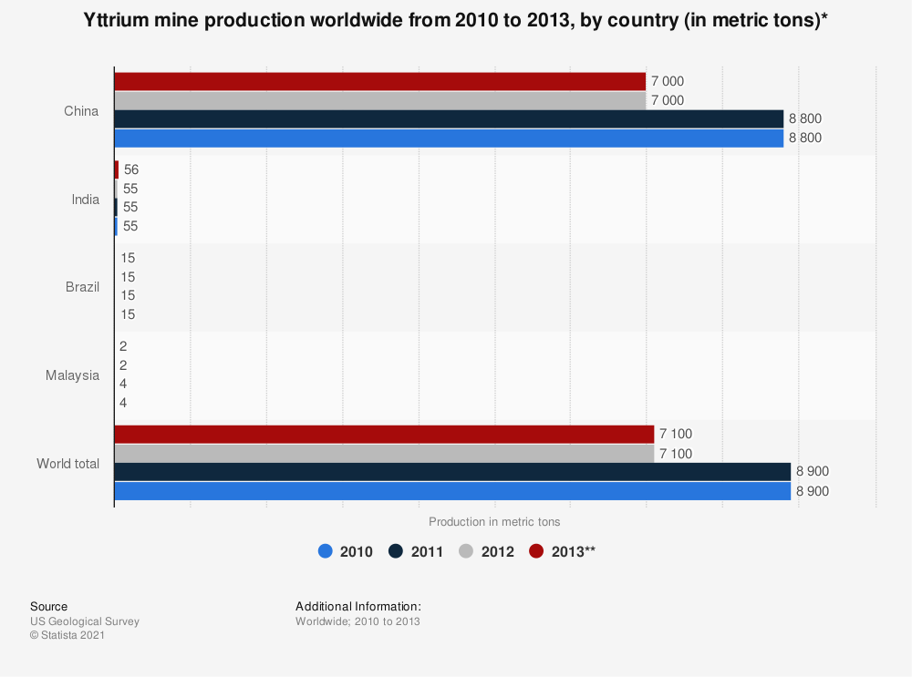 Statistic: Yttrium mine production worldwide from 2010 to 2013, by country (in metric tons)* | Statista