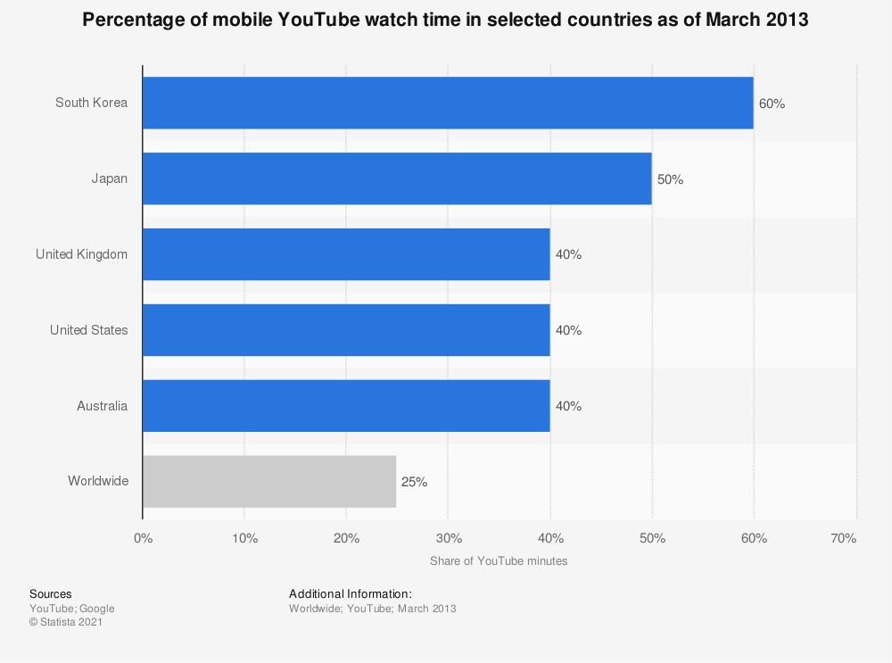 Statistic: Percentage of mobile YouTube watch time in selected countries as of March 2013 | Statista