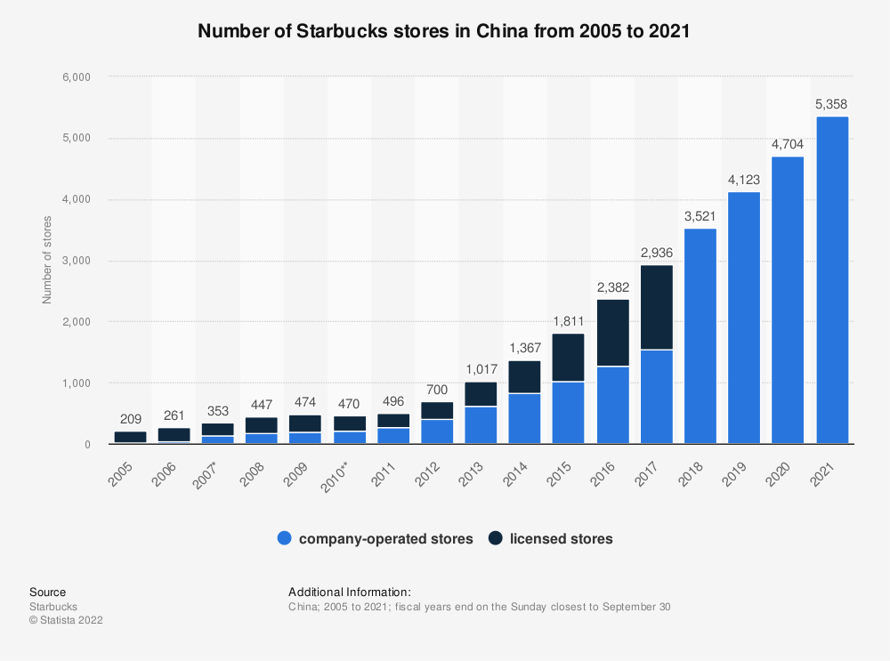 Statistic: Number of Starbucks stores in China from 2005 to 2019 | Statista