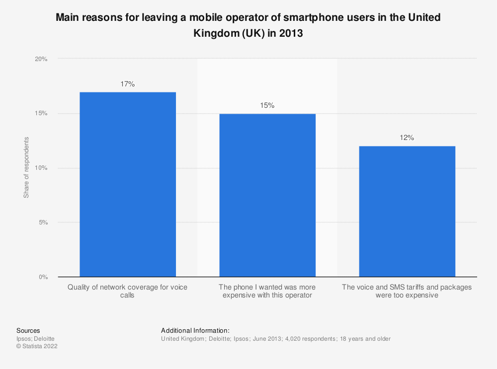 Statistic: Main reasons for leaving a mobile operator of smartphone users in the United Kingdom (UK) in 2013 | Statista