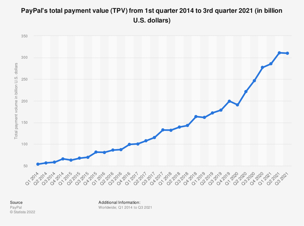 Statistic: PayPal's total payment volume from 1st quarter 2014 to 4th quarter 2019 (in billion U.S. dollars) | Statista