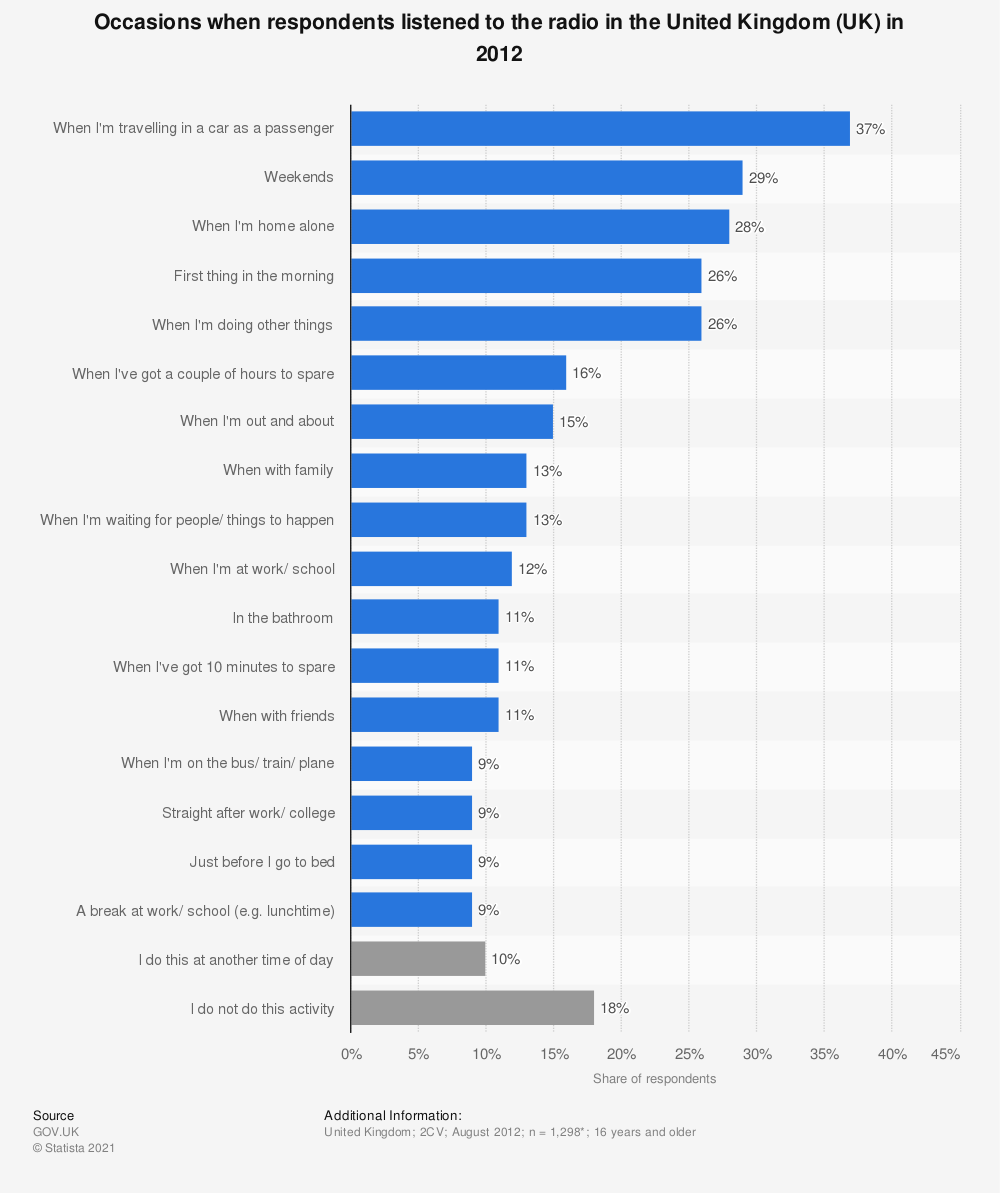 Statistic: Occasions when respondents listened to the radio in the United Kingdom (UK) in 2012 | Statista