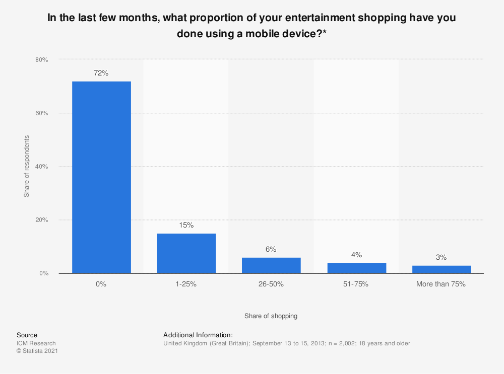 Statistic: In the last few months, what proportion of your entertainment shopping have you done using a mobile device?* | Statista