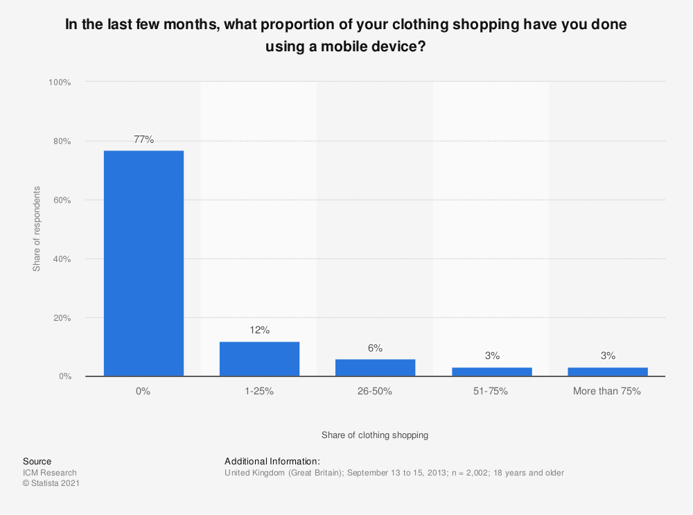 Statistic: In the last few months, what proportion of your clothing shopping have you done using a mobile device? | Statista