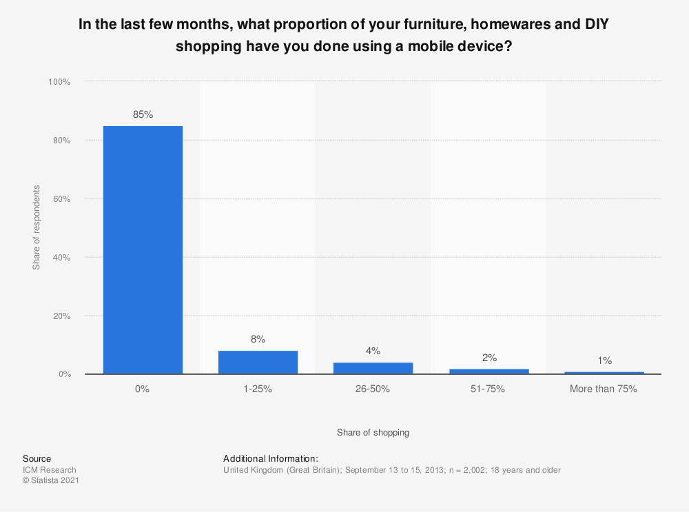Statistic: In the last few months, what proportion of your furniture, homewares and DIY shopping have you done using a mobile device? | Statista