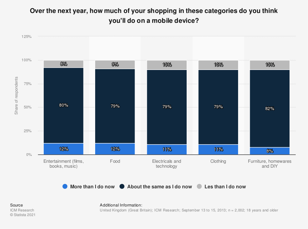 Statistic: Over the next year, how much of your shopping in these categories do you think you'll do on a mobile device? | Statista