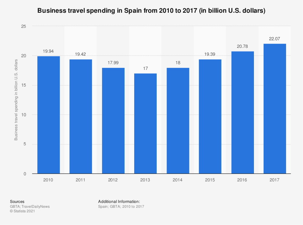 Statistic: Business travel spending in Spain from 2010 to 2017 (in billion U.S. dollars) | Statista