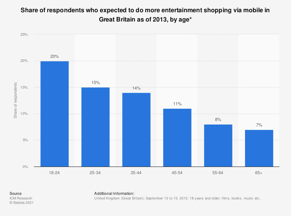 Statistic: Share of respondents who expected to do more entertainment shopping via mobile in Great Britain as of 2013, by age* | Statista
