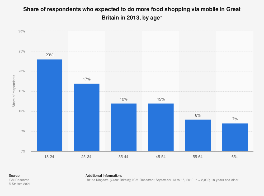 Statistic: Share of respondents who expected to do more food shopping via mobile in Great Britain in 2013, by age* | Statista