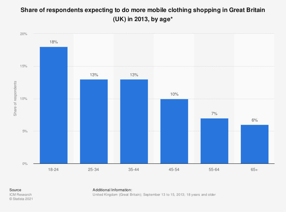Statistic: Share of respondents expecting to do more mobile clothing shopping in Great Britain (UK) in 2013, by age* | Statista
