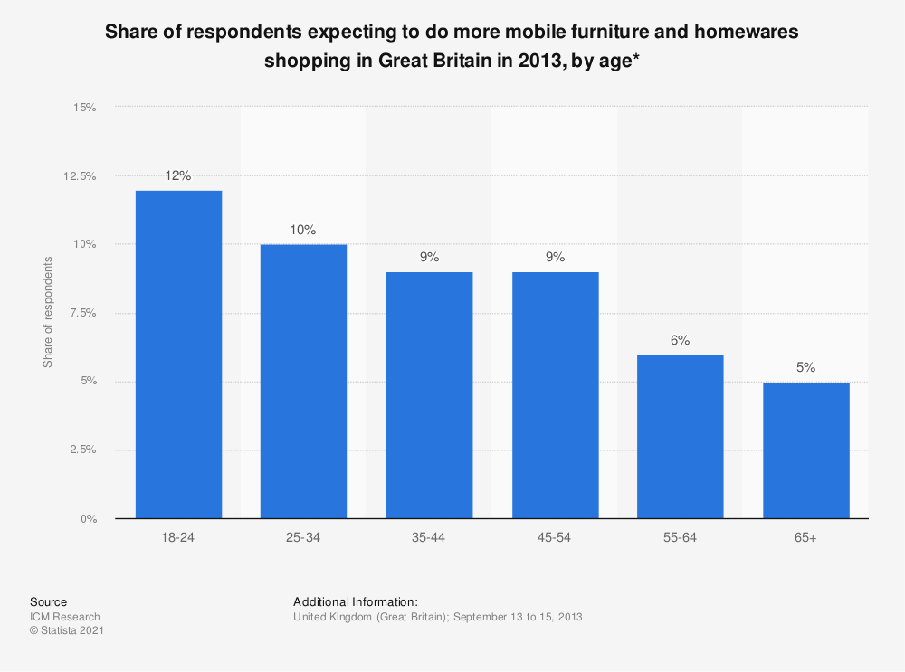 Statistic: Share of respondents expecting to do more mobile furniture and homewares shopping in Great Britain in 2013, by age* | Statista