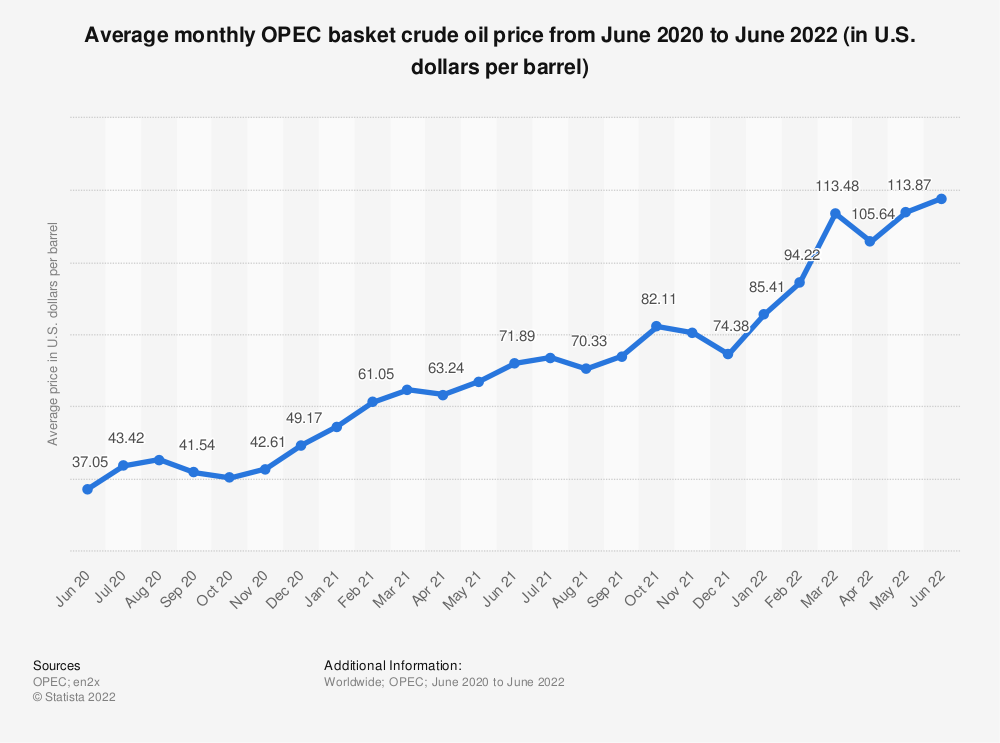 Statistic: Average monthly OPEC basket crude oil price from October 2019 to October 2020 (in U.S. dollars per barrel) | Statista