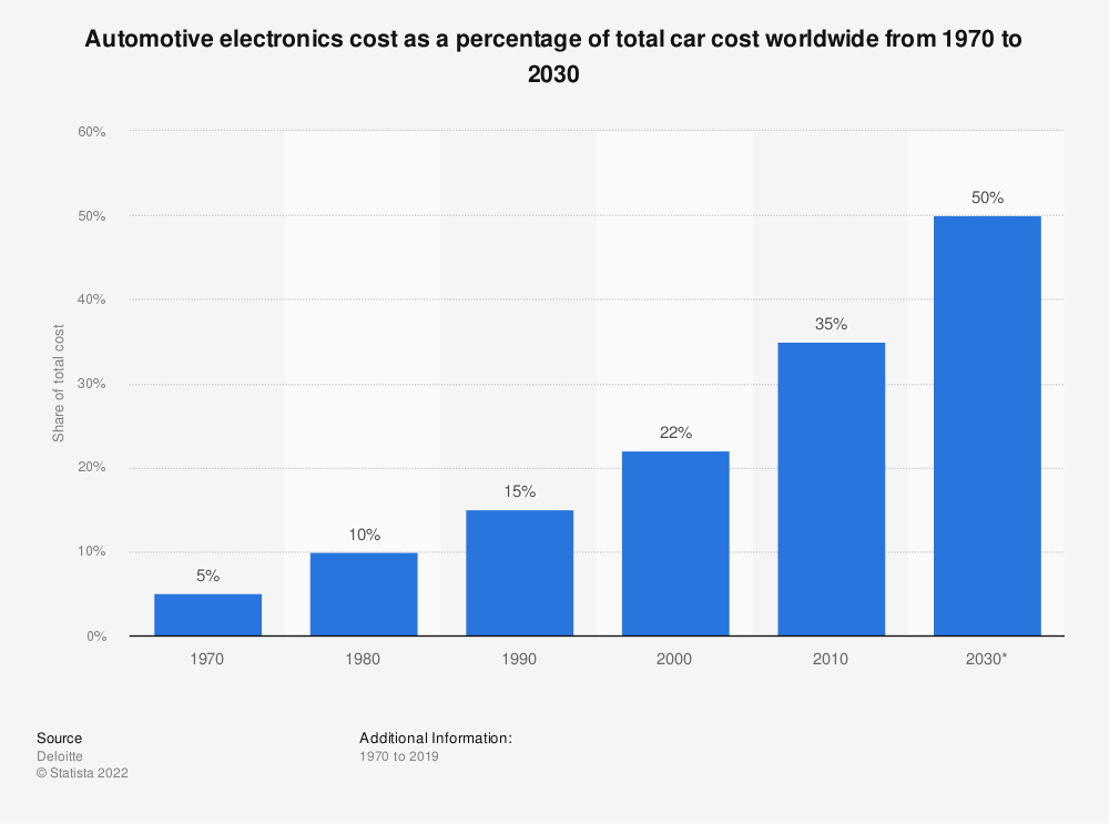 Statistic: Automotive electronics cost as a percentage of total car cost worldwide from 1950 to 2030 | Statista