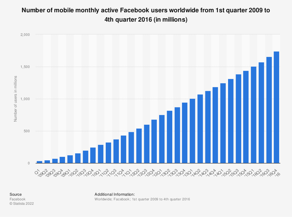 Statistic: Number of mobile monthly active Facebook users worldwide from 1st quarter 2009 to 4th quarter 2016 (in millions) | Statista