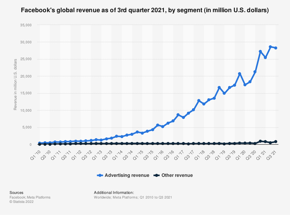 Statistic: Facebook's global revenue as of 4th quarter 2019, by segment (in million U.S. dollars) | Statista