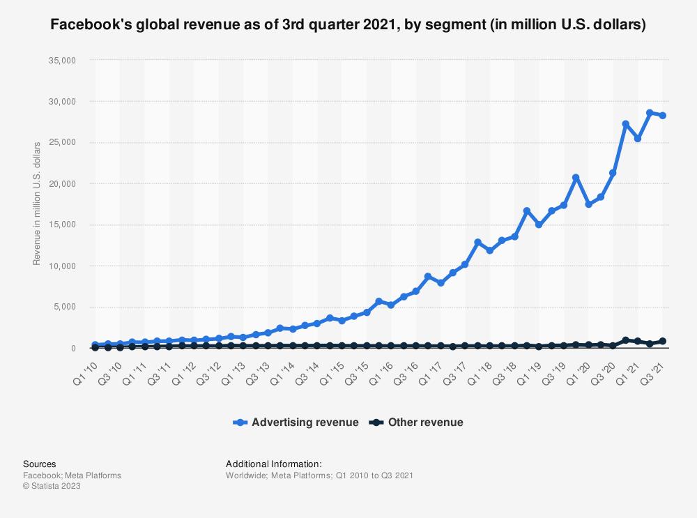 Statistic: Facebook's global revenue as of 3rd quarter 2019, by segment (in million U.S. dollars)   Statista