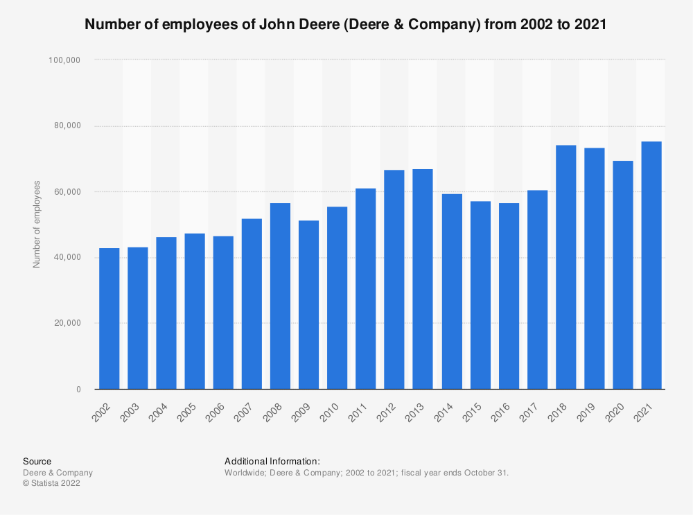 Statistic: Number of employees of John Deere (Deere & Company) from 2002 to 2018 | Statista