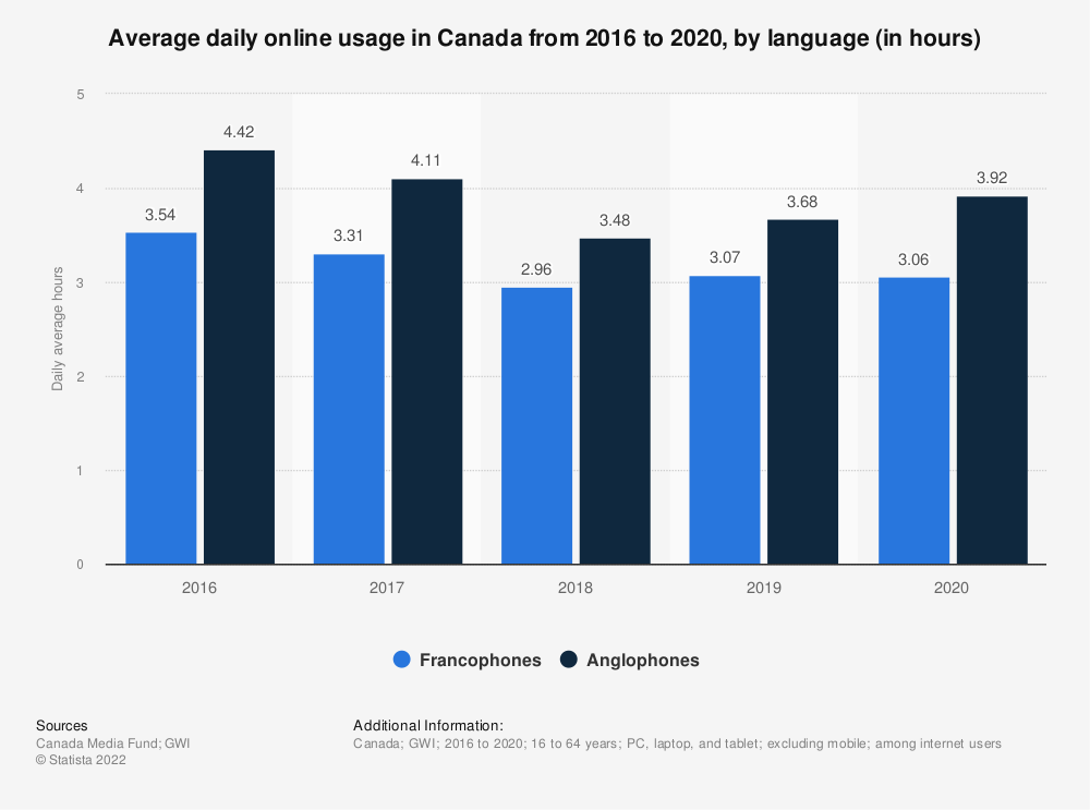 Statistic: Average daily online usage in Canada from 2016 to 2020, by language (in hours) | Statista
