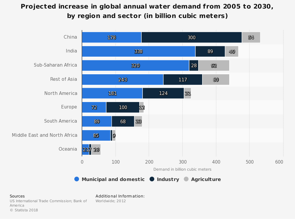 Statistic: Projected increase in global annual water demand from 2005 to 2030, by region and sector (in billion cubic meters) | Statista