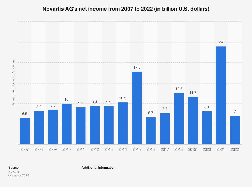 Statistic: Novartis AG's net income from 2007 to 2020 (in billion U.S. dollars) | Statista