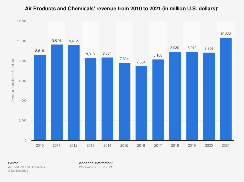 Statistic: Air Products and Chemicals' revenue from 2010 to 2020 (in million U.S. dollars)* | Statista