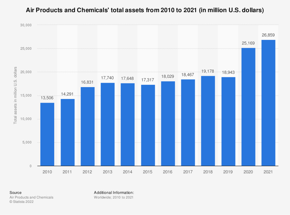 Statistic: Air Products and Chemicals' total assets from 2009 to 2019 (in million U.S. dollars) | Statista