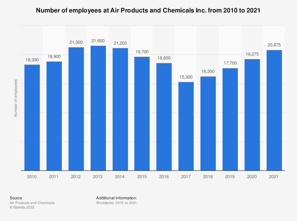 Statistic: Number of employees at Air Products and Chemicals Inc. from 2009 to 2019* | Statista