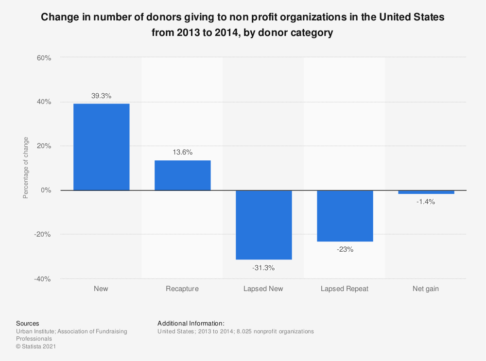 Statistic: Change in number of donors giving to non profit organizations in the United States from 2013 to 2014, by donor category  | Statista