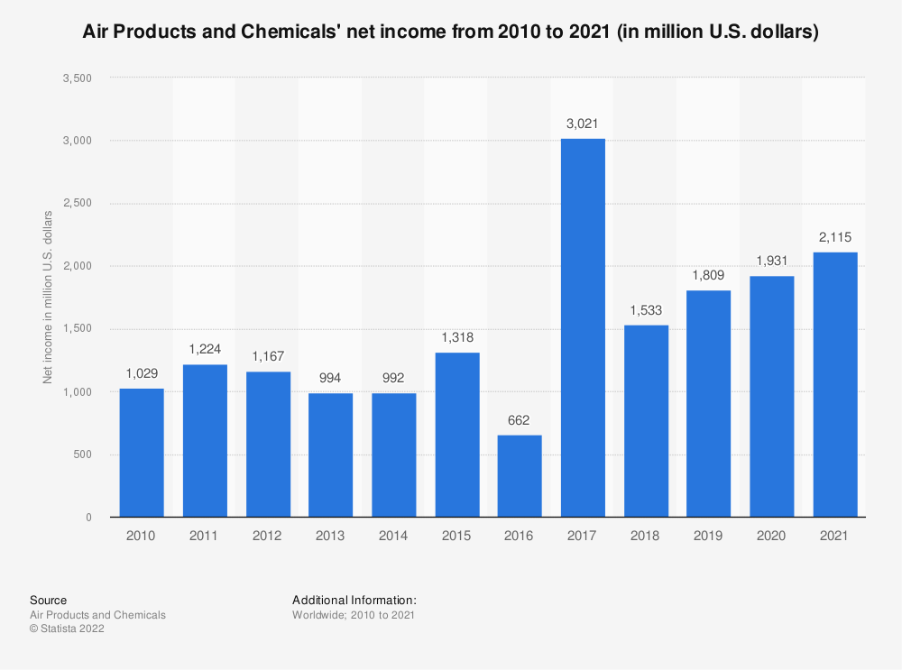 Statistic: Air Products and Chemicals' net income from 2009 to 2019 (in million U.S. dollars)* | Statista